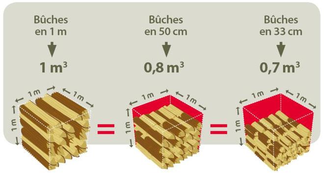 Antoine Pinto quantité de bois sec garantie