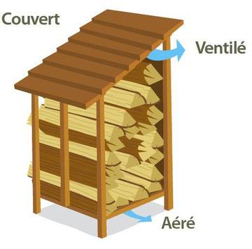 Antoine Pinto séchage naturel du bois de chauffage toute longueur